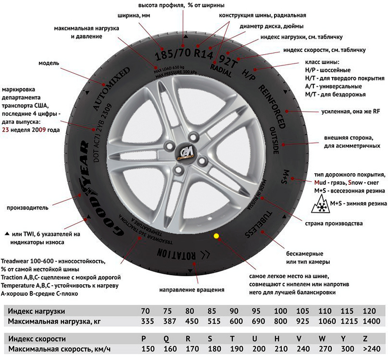 Re: расшифровка маркировки шин